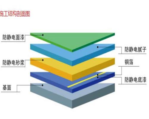 环氧树脂防静电漆施工