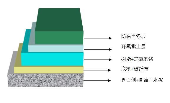 环氧工业防腐地坪施工