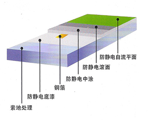 苏州防静电耐磨地坪
